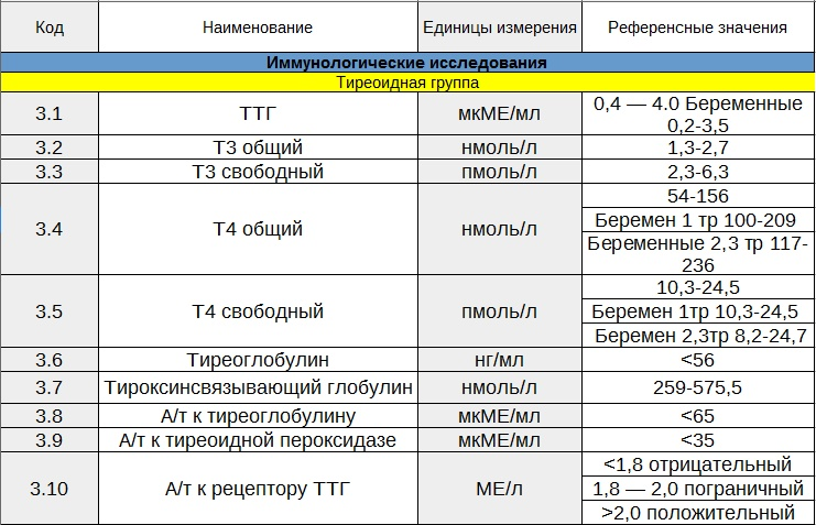 Tg анализ крови норма Сертификат о профилактических прививка Минская
